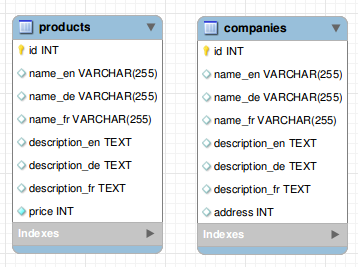 storing_strings_in_db-localized_columns