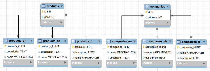 storing_strings_in_db-localized_tables