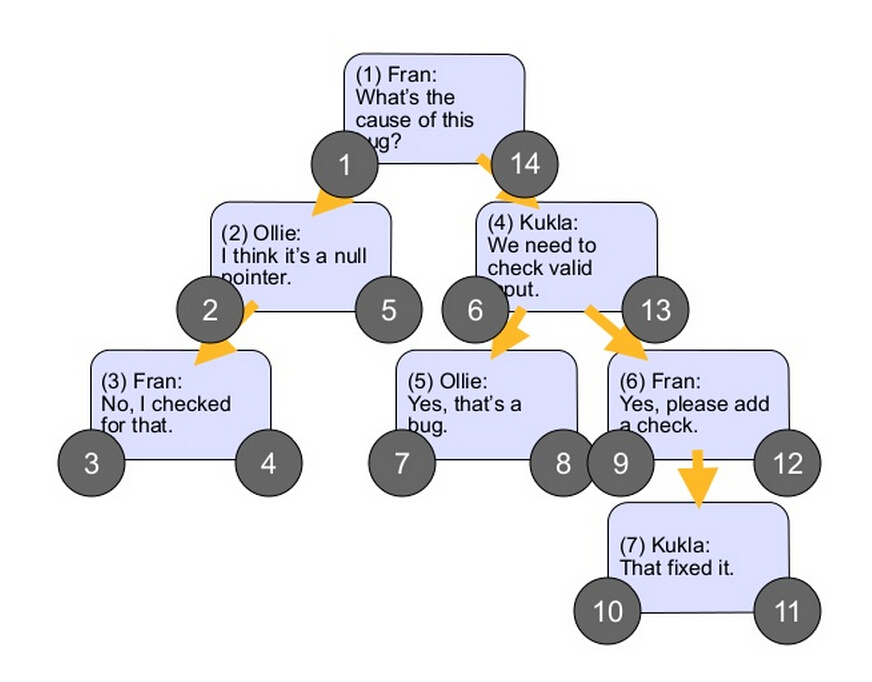 nested-sets-tree