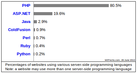 use_of_server-side_programming_languages_for_websites