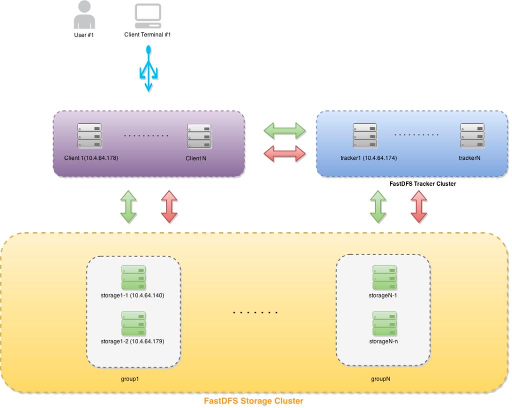 fastDFS分布式存储架构