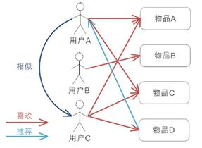 collaborative-filtering-based-recommendation-user